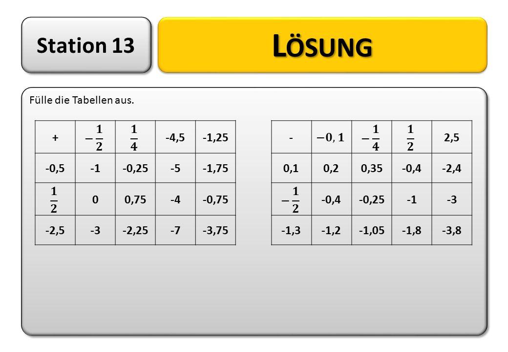Station 13 Fülle die Tabellen aus. L ÖSUNG +-4,5-1,25 -0,5-0,25-5-1,75 00,75-4-0,75 -2,5-3-2,25-7-3,75 -2,5 0,10,20,35-0,4-2,4 -0,4-0,25-3 -1,3-1,2-1,
