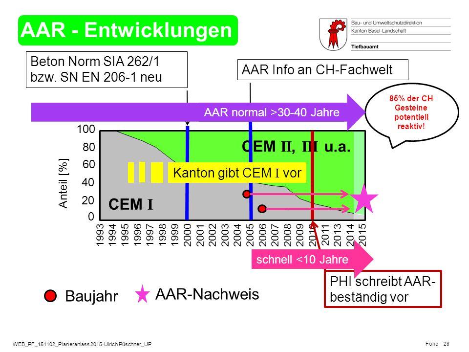 WEB_PF_151102_Planeranlass 2015-Ulrich Püschner_UP Folie AAR - Entwicklungen 28 100 80 60 40 20 0 Anteil [%] 1993 1994 1995 1996 1997 1998 1999 2000 2