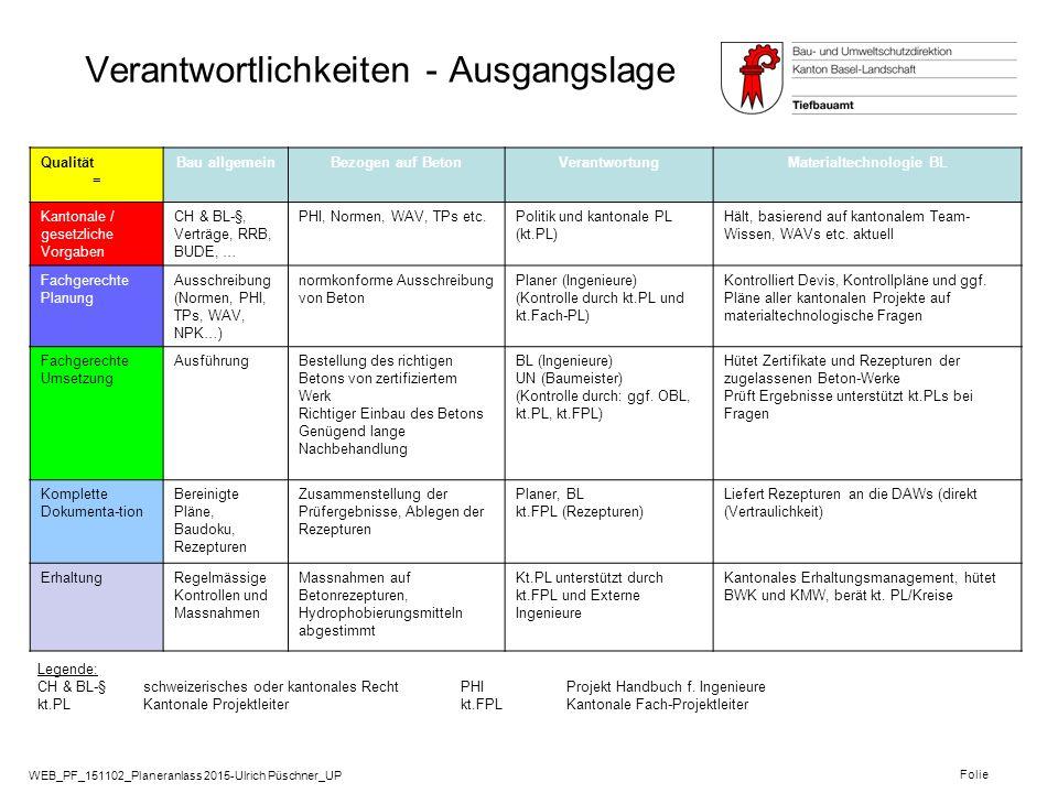 WEB_PF_151102_Planeranlass 2015-Ulrich Püschner_UP Folie Grundlagen zur Dauerhaftigkeit von Betonbauten Strassengesetz Leistungsauftrag von 2014 2301 Strassen Leitsatz: Verkehr und Gewässer sollen fliessen - sicher und nachhaltig PHI - Version 2.0 April 2010 –ProjektierungsHandbuch für Ingenieure (Quatro-Kantonal) (AG, BL, BS, SO) o Projektphasen o Nutzungsvereinbarung Nutzungsdauer : Sie wird definiert als Zeitspanne der Nutzung, während der die Tragsicherheit und Gebrauchstauglichkeit bei betrieblichem und eventuellem baulichen Unterhalt, ohne Erneuerung, gewährleistet ist.