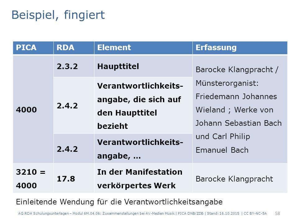 PICARDAElementErfassung 4000 2.3.2Haupttitel Barocke Klangpracht / Münsterorganist: Friedemann Johannes Wieland ; Werke von Johann Sebastian Bach und Carl Philip Emanuel Bach 2.4.2 Verantwortlichkeits- angabe, die sich auf den Haupttitel bezieht 2.4.2 Verantwortlichkeits- angabe, … 3210 = 4000 17.8 In der Manifestation verkörpertes Werk Barocke Klangpracht Beispiel, fingiert Einleitende Wendung für die Verantwortlichkeitsangabe AG RDA Schulungsunterlagen – Modul 6M.04.06: Zusammenstellungen bei AV-Medien Musik | PICA DNB/ZDB | Stand: 16.10.2015 | CC BY-NC-SA 58