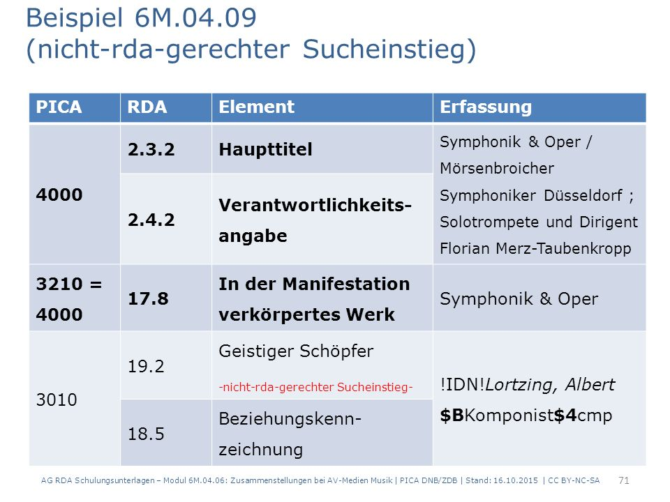 PICARDAElementErfassung 4000 2.3.2Haupttitel Symphonik & Oper / Mörsenbroicher Symphoniker Düsseldorf ; Solotrompete und Dirigent Florian Merz-Taubenkropp 2.4.2 Verantwortlichkeits- angabe 3210 = 4000 17.8 In der Manifestation verkörpertes Werk Symphonik & Oper 3010 19.2 Geistiger Schöpfer -nicht-rda-gerechter Sucheinstieg- !IDN!Lortzing, Albert $BKomponist$4cmp 18.5 Beziehungskenn- zeichnung Beispiel 6M.04.09 (nicht-rda-gerechter Sucheinstieg) 71 AG RDA Schulungsunterlagen – Modul 6M.04.06: Zusammenstellungen bei AV-Medien Musik | PICA DNB/ZDB | Stand: 16.10.2015 | CC BY-NC-SA