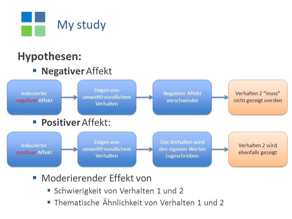 My study Hypothesen:  Negativer Affekt  Positiver Affekt:  Moderierender Effekt von  Schwierigkeit von Verhalten 1 und 2  Thematische Ähnlichkeit von Verhalten 1 und 2 Induzierter negativer Affekt Zeigen von umweltfreundlichem Verhalten Negativer Affekt verschwindet Verhalten 2 muss nicht gezeigt werden Induzierter positiver Affekt Zeigen von umweltfreundlichem Verhalten Das Verhalten wird den eigenen Werten zugeschrieben Verhalten 2 wird ebenfalls gezeigt