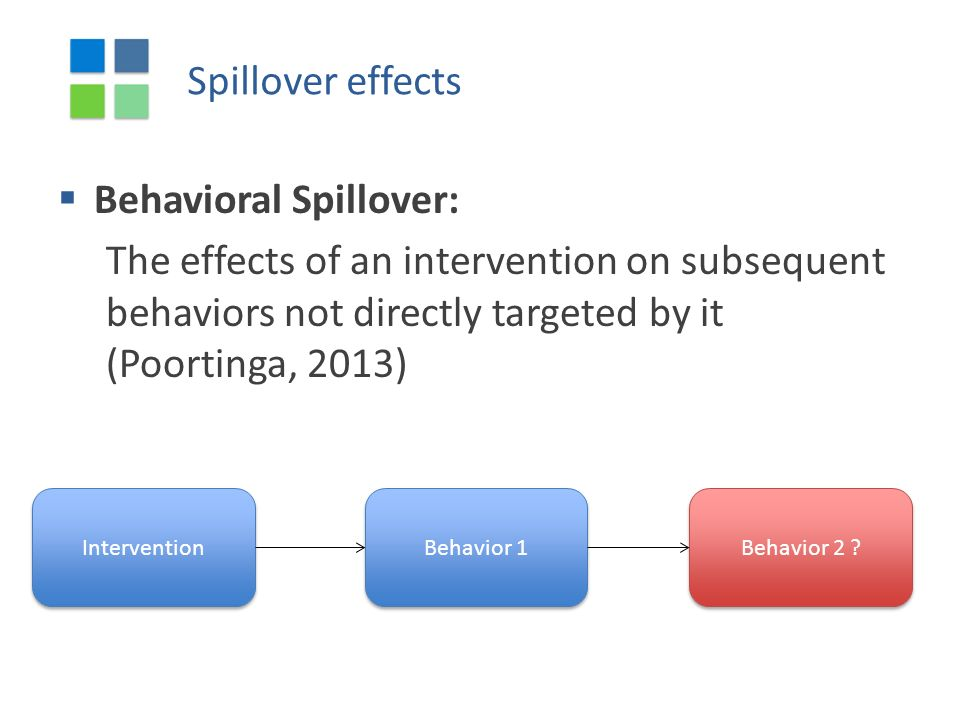 Spillover effects  Behavioral Spillover: The effects of an intervention on subsequent behaviors not directly targeted by it (Poortinga, 2013) Intervention Behavior 1 Behavior 2