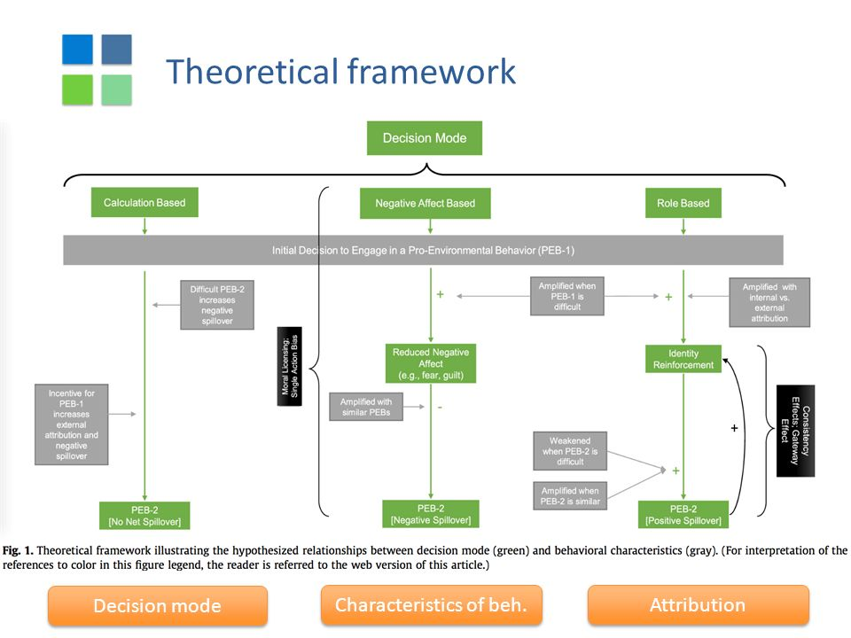 Theoretical framework Decision mode Characteristics of beh. Attribution