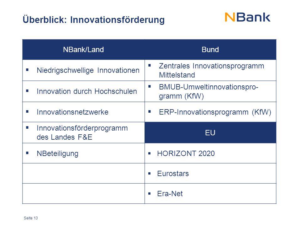 Seite 13 Überblick: Innovationsförderung NBank/LandBund  Niedrigschwellige Innovationen  Zentrales Innovationsprogramm Mittelstand  Innovation durch Hochschulen  BMUB-Umweltinnovationspro- gramm (KfW)  Innovationsnetzwerke  ERP-Innovationsprogramm (KfW)  Innovationsförderprogramm des Landes F&E EU  NBeteiligung  HORIZONT 2020  Eurostars  Era-Net