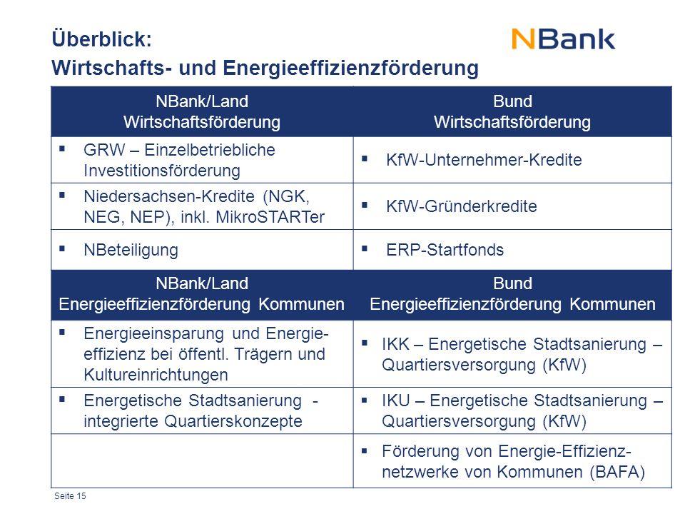 Seite 15 Überblick: Wirtschafts- und Energieeffizienzförderung NBank/Land Wirtschaftsförderung Bund Wirtschaftsförderung  GRW – Einzelbetriebliche Investitionsförderung  KfW-Unternehmer-Kredite  Niedersachsen-Kredite (NGK, NEG, NEP), inkl.