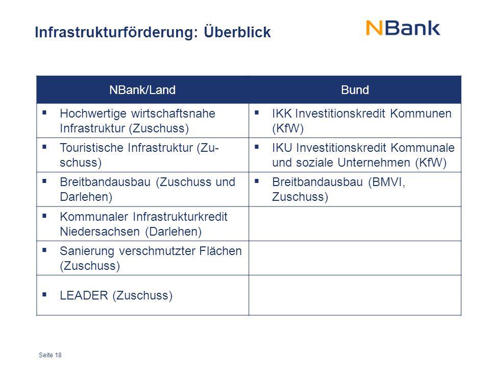 Seite 18 Infrastrukturförderung: Überblick NBank/LandBund  Hochwertige wirtschaftsnahe Infrastruktur (Zuschuss)  IKK Investitionskredit Kommunen (KfW)  Touristische Infrastruktur (Zu- schuss)  IKU Investitionskredit Kommunale und soziale Unternehmen (KfW)  Breitbandausbau (Zuschuss und Darlehen)  Breitbandausbau (BMVI, Zuschuss)  Kommunaler Infrastrukturkredit Niedersachsen (Darlehen)  Sanierung verschmutzter Flächen (Zuschuss)  LEADER (Zuschuss)