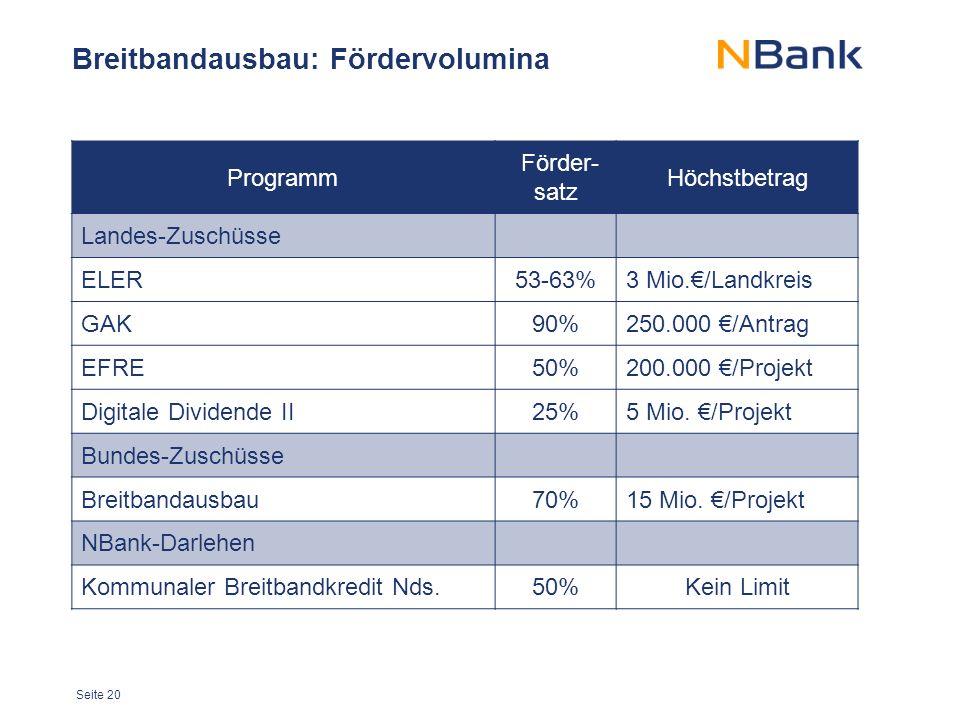 Seite 20 Breitbandausbau: Fördervolumina Programm Förder- satz Höchstbetrag Landes-Zuschüsse ELER53-63%3 Mio.€/Landkreis GAK90%250.000 €/Antrag EFRE50%200.000 €/Projekt Digitale Dividende II25%5 Mio.