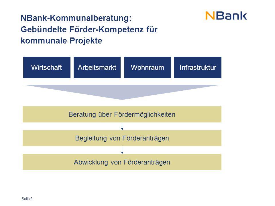Seite 3 NBank-Kommunalberatung: Gebündelte Förder-Kompetenz für kommunale Projekte ArbeitsmarktInfrastrukturWohnraum Beratung über Fördermöglichkeiten Begleitung von Förderanträgen Abwicklung von Förderanträgen Wirtschaft