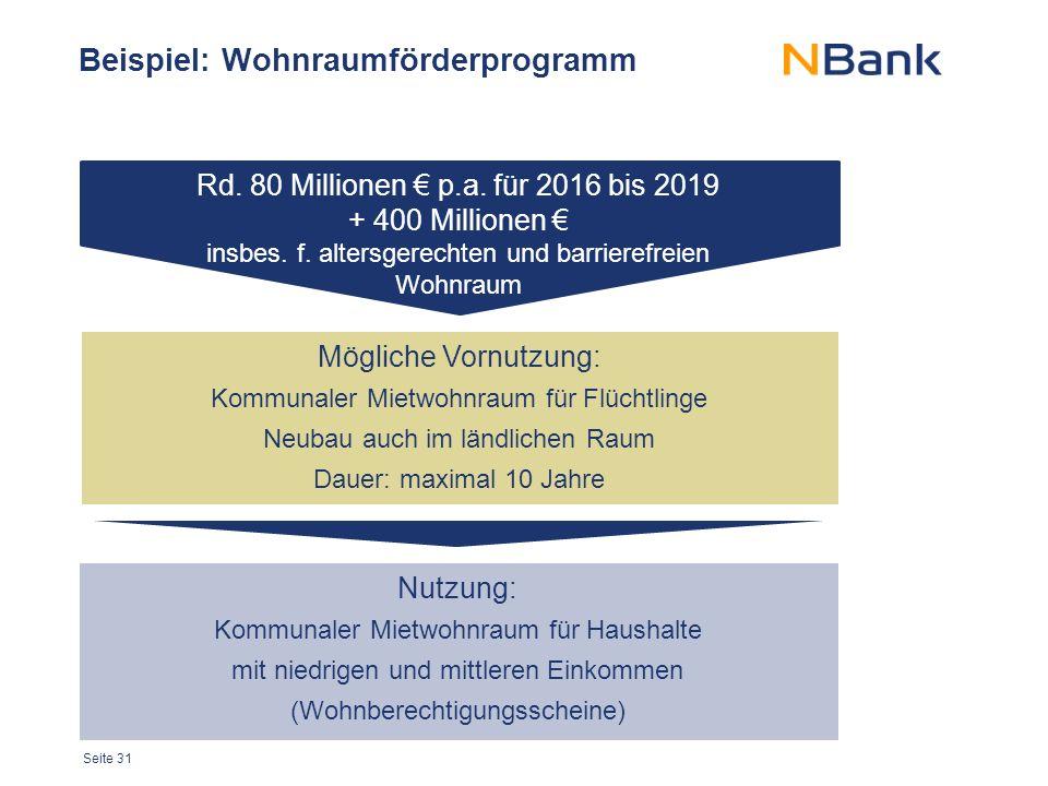 Seite 31 Beispiel: Wohnraumförderprogramm Rd. 80 Millionen € p.a.