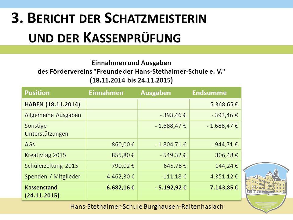 Hans-Stethaimer-Schule Burghausen-Raitenhaslach Einnahmen und Ausgaben des Fördervereins