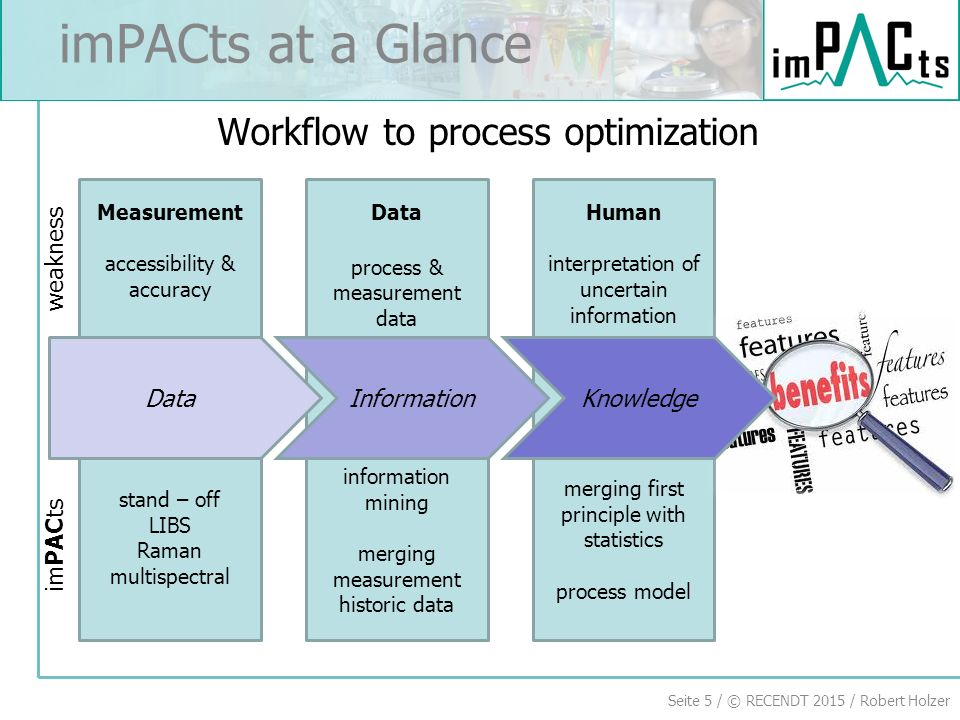 Seite 5 / © RECENDT 2015 / Robert Holzer imPACts at a Glance Workflow to process optimization DataKnowledgeInformation Data process & measurement data