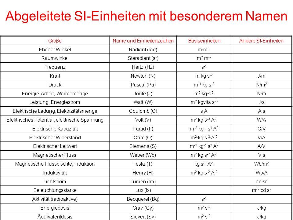 Abgeleitete SI-Einheiten mit besonderem Namen GröβeName und EinheitenzeichenBasiseinheitenAndere SI-Einheiten Ebener WinkelRadiant (rad)m·m -1 Raumwin