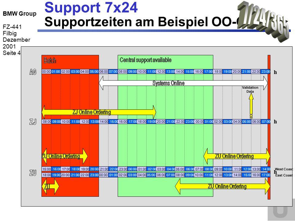 BMW Group FZ-441 Filbig Dezember 2001 Seite 5 Support 7x24 Zielsetzung des Projektes  Gemeinsames Verständnis der Support-Struktur (Kunde, 1 st, 2 nd and 3 rd level) über alle Standorte, IT- Stellen, Kunden- und Geschäftsbereiche und externe Partner  Bewertung der Support-Modelle liegt vor  technisch  applikationsspezifisch  wirtschaftlich Zur Sicherstellung eines Support 7x24 liegen die hierfür notwendigen Support-Modelle abgestimmt mit allen Prozesspartnern vor (FZ, VP, TL und Personal-Ressort).
