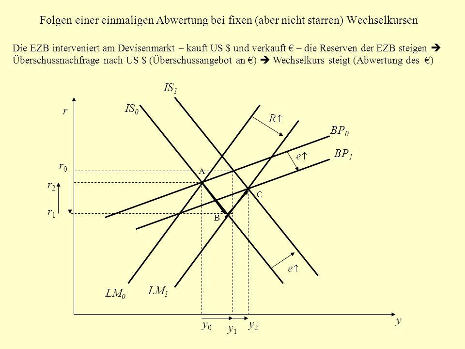 Folgen einer einmaligen Abwertung bei fixen (aber nicht starren) Wechselkursen IS 0 LM 0 LM 1 BP 0 r y A B IS 1 BP 1 C Die EZB interveniert am Devisen