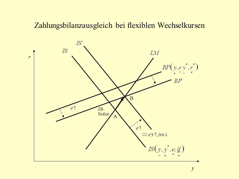 Zahlungsbilanzausgleich bei flexiblen Wechselkursen r y ZB- Defizit A B
