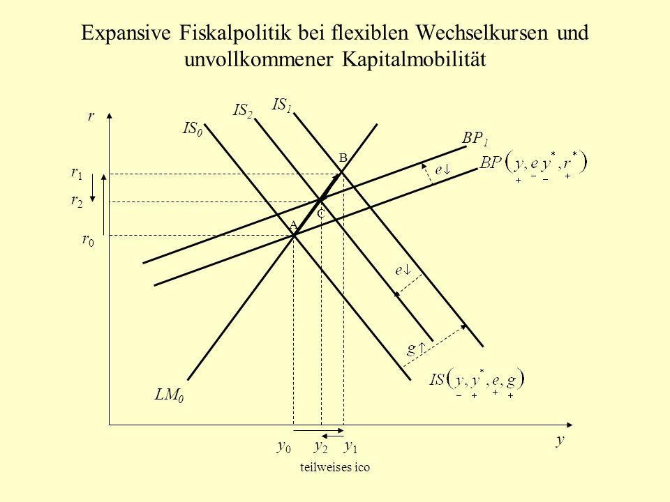 Expansive Fiskalpolitik bei flexiblen Wechselkursen und unvollkommener Kapitalmobilität y r1r1 r0r0 y0y0 y1y1 IS 0 LM 0 r A B IS 1 BP 1 C IS 2 r2r2 y2
