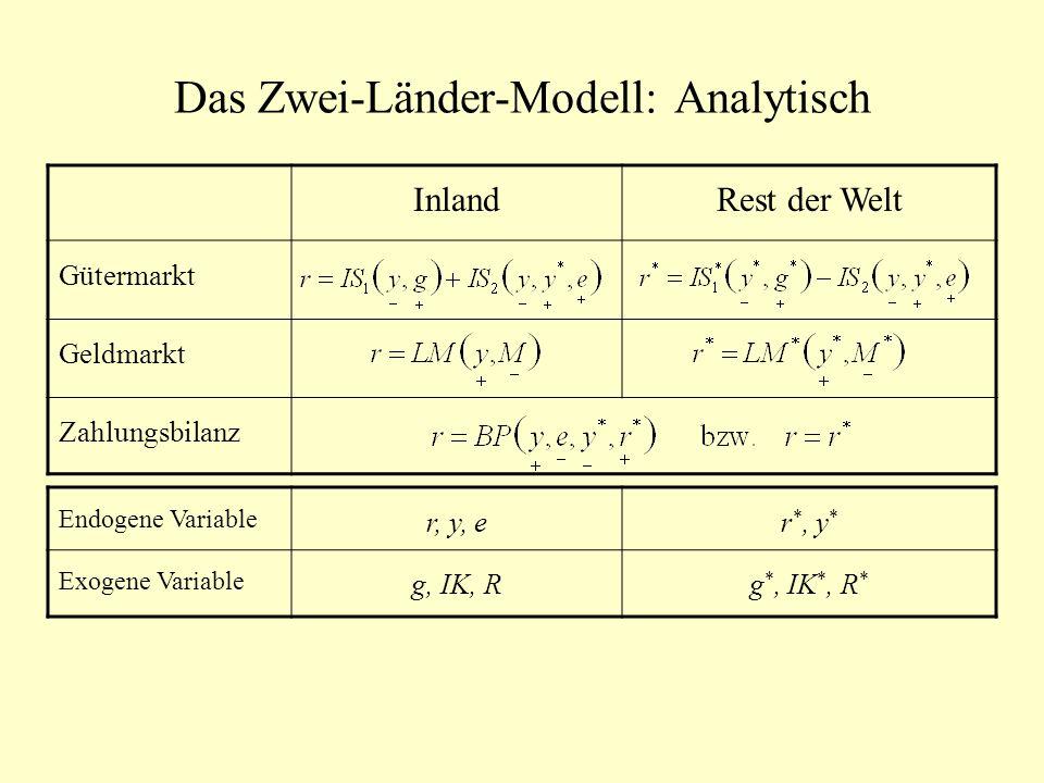 Das Zwei-Länder-Modell: Analytisch InlandRest der Welt Gütermarkt Geldmarkt Zahlungsbilanz Endogene Variable r, y, er *, y * Exogene Variable g, IK, R