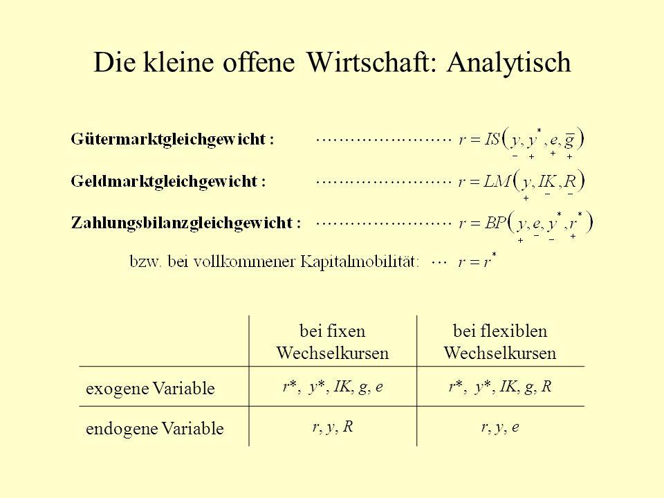 Die kleine offene Wirtschaft: Analytisch bei fixen Wechselkursen bei flexiblen Wechselkursen exogene Variable r*, y*, IK, g, er*, y*, IK, g, R endogen