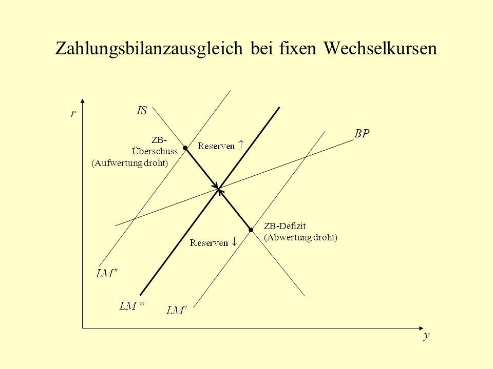Zahlungsbilanzausgleich bei fixen Wechselkursen IS BP r y ZB- Überschuss (Aufwertung droht) ZB-Defizit (Abwertung droht)