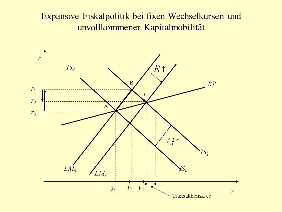 Expansive Fiskalpolitik bei fixen Wechselkursen und unvollkommener Kapitalmobilität IS 0 LM 0 LM 1 r y A B C IS 1 IS 0 Transaktionsk. co y0y0 y1y1 y2y