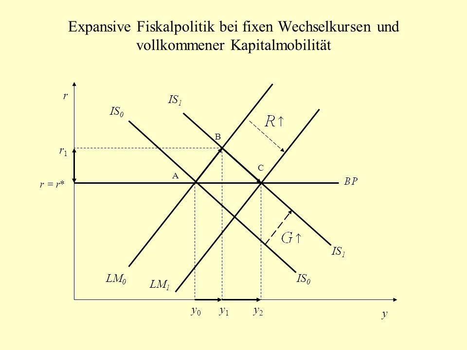 Expansive Fiskalpolitik bei fixen Wechselkursen und vollkommener Kapitalmobilität IS 0 LM 0 LM 1 r y A B C IS 1 IS 0 IS 1 r = r* r1r1 y0y0 y1y1 y2y2