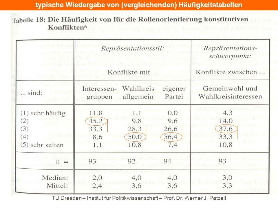 TU Dresden – Institut für Politikwissenschaft – Prof. Dr. Werner J. Patzelt typische Wiedergabe von (vergleichenden) Häufigkeitstabellen