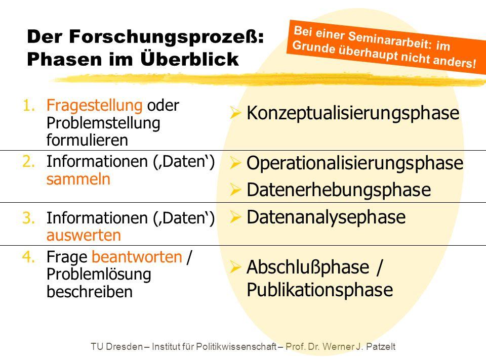 TU Dresden – Institut für Politikwissenschaft – Prof. Dr. Werner J. Patzelt Der Forschungsprozeß: Phasen im Überblick 1.Fragestellung oder Problemstel