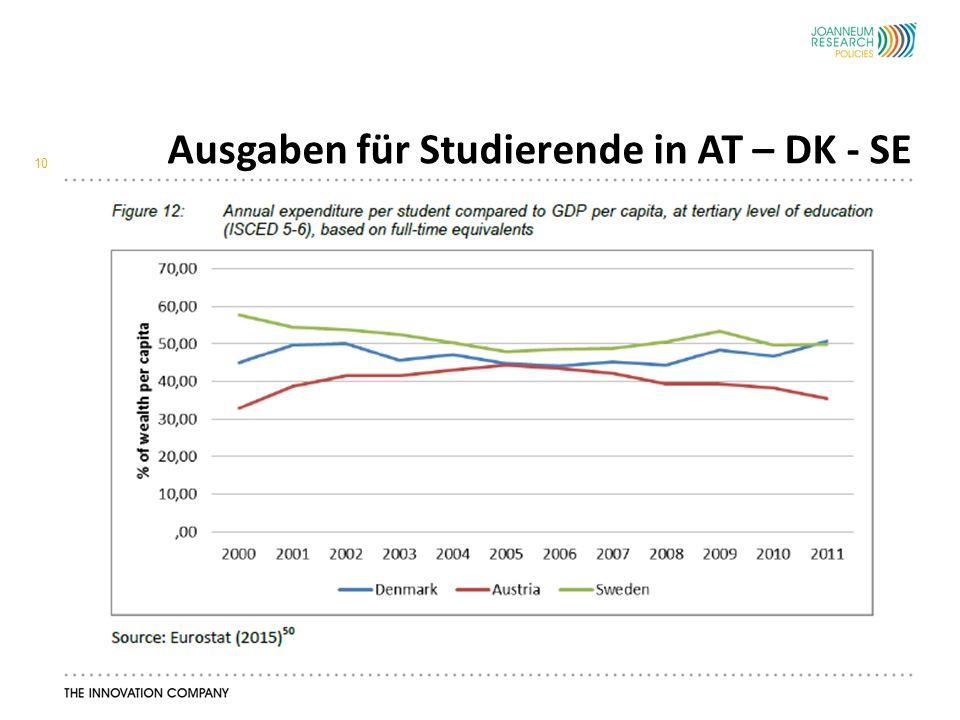 Ausgaben für Studierende in AT – DK - SE 10