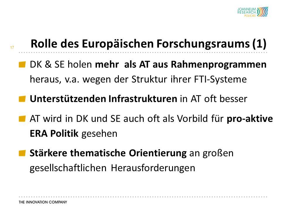Rolle des Europäischen Forschungsraums (1) 17 DK & SE holen mehr als AT aus Rahmenprogrammen heraus, v.a.