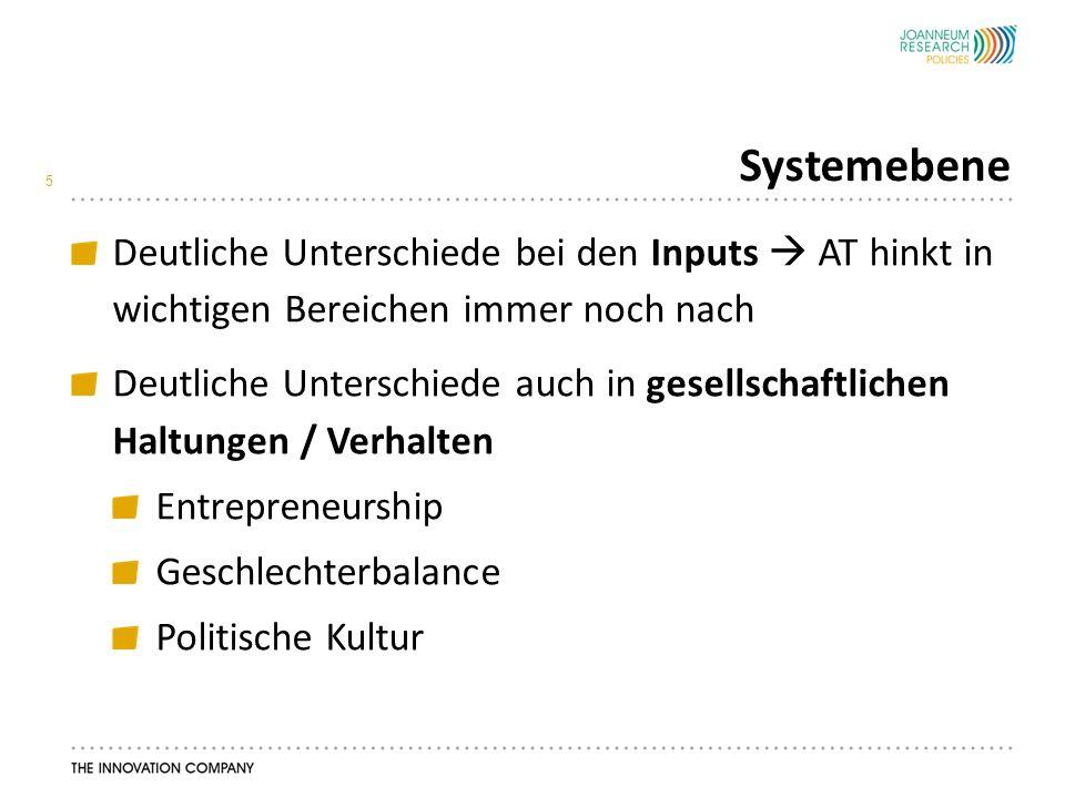 Systemebene 5 Deutliche Unterschiede bei den Inputs  AT hinkt in wichtigen Bereichen immer noch nach Deutliche Unterschiede auch in gesellschaftlichen Haltungen / Verhalten Entrepreneurship Geschlechterbalance Politische Kultur
