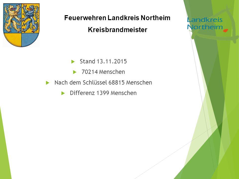 Feuerwehren Landkreis Northeim Kreisbrandmeister  Stand 13.11.2015  70214 Menschen  Nach dem Schlüssel 68815 Menschen  Differenz 1399 Menschen