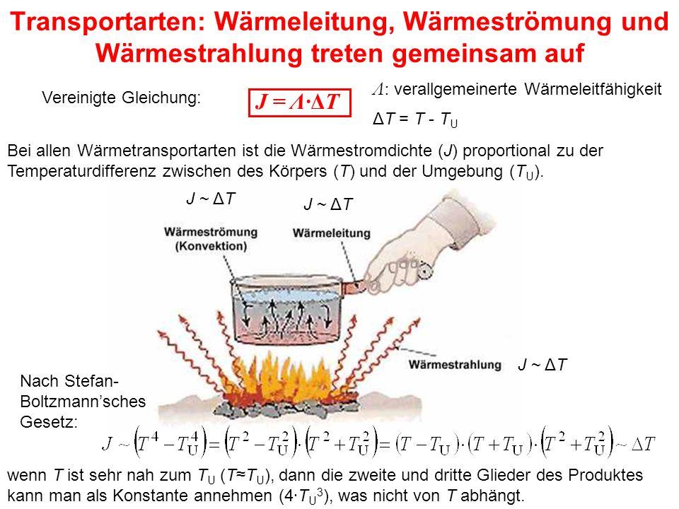 Transportarten: Wärmeleitung, Wärmeströmung und Wärmestrahlung treten gemeinsam auf J ~ ΔT Nach Stefan- Boltzmann'sches Gesetz: Bei allen Wärmetransportarten ist die Wärmestromdichte (J) proportional zu der Temperaturdifferenz zwischen des Körpers (T) und der Umgebung (T U ).