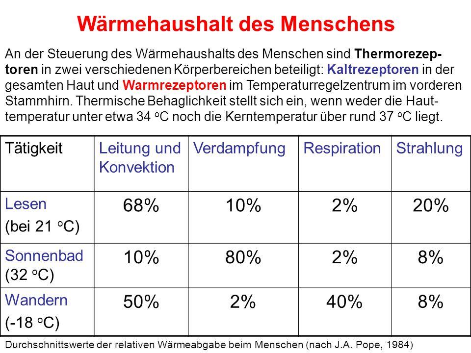 Wärmehaushalt des Menschens TätigkeitLeitung und Konvektion VerdampfungRespirationStrahlung Lesen (bei 21 o C) 68%10%2%20% Sonnenbad (32 o C) 10%80%2%8% Wandern (-18 o C) 50%2%40%8% Durchschnittswerte der relativen Wärmeabgabe beim Menschen (nach J.A.