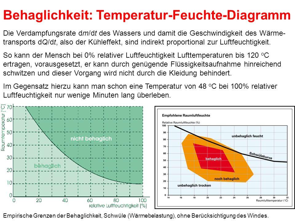 Die Verdampfungsrate dm/dt des Wassers und damit die Geschwindigkeit des Wärme- transports dQ/dt, also der Kühleffekt, sind indirekt proportional zur