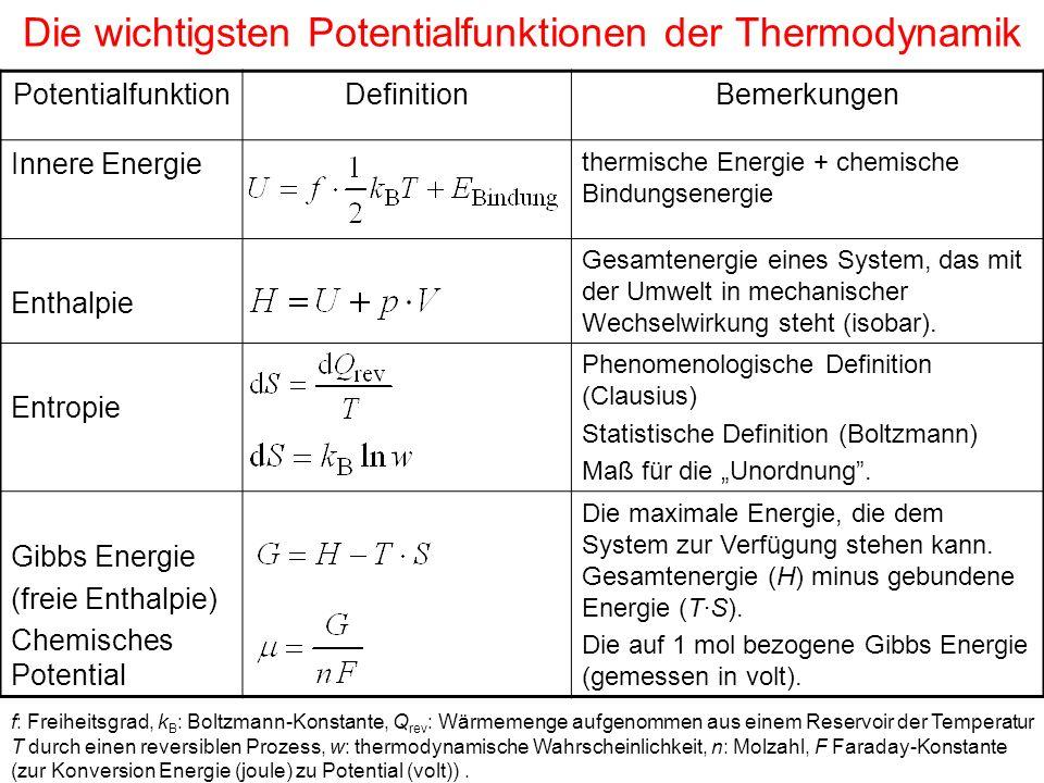 Die wichtigsten Potentialfunktionen der Thermodynamik PotentialfunktionDefinitionBemerkungen Innere Energie thermische Energie + chemische Bindungsenergie Enthalpie Gesamtenergie eines System, das mit der Umwelt in mechanischer Wechselwirkung steht (isobar).