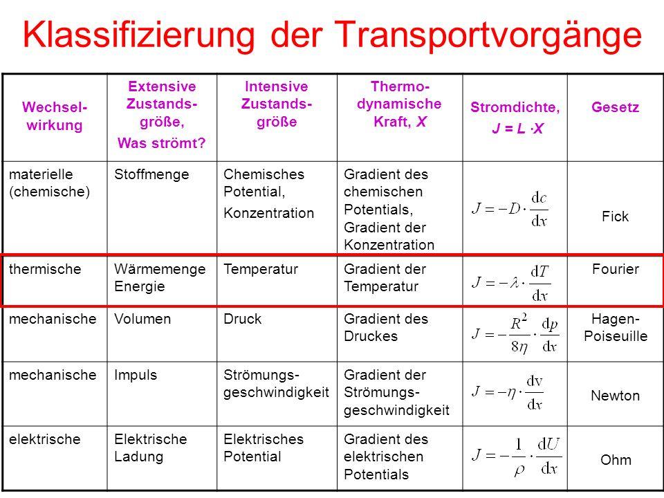 Klassifizierung der Transportvorgänge Wechsel- wirkung Extensive Zustands- größe, Was strömt? Intensive Zustands- größe Thermo- dynamische Kraft, X St