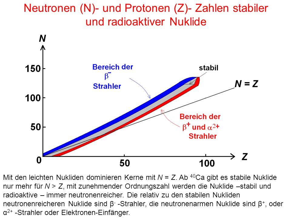 Neutronen (N)- und Protonen (Z)- Zahlen stabiler und radioaktiver Nuklide Mit den leichten Nukliden dominieren Kerne mit N = Z. Ab 40 Ca gibt es stabi