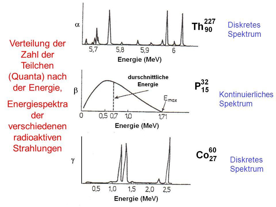 Verteilung der Zahl der Teilchen (Quanta) nach der Energie, Energiespektra der verschiedenen radioaktiven Strahlungen Diskretes Spektrum Kontinuierlic