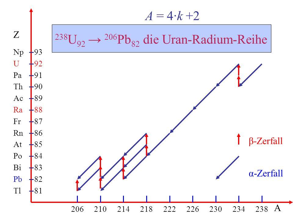 Tl Pb Bi Po At Rn Fr Ra Ac Th Pa U Np 81 206210214218222226230234238 93 82 83 84 85 86 87 88 89 90 91 92 Z A A = 4·k +2 238 U 92 → 206 Pb 82 die Uran-Radium-Reihe β-Zerfall α-Zerfall