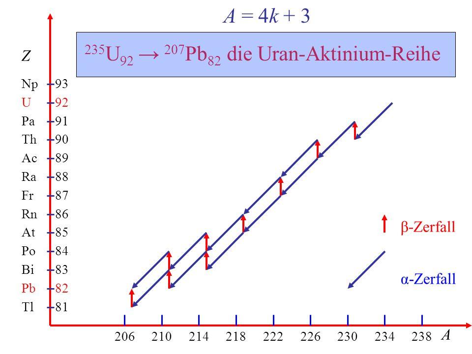 Tl Pb Bi Po At Rn Fr Ra Ac Th Pa U Np 81 206210214218222226230234238 93 82 83 84 85 86 87 88 89 90 91 92 Z A A = 4k + 3 235 U 92 → 207 Pb 82 die Uran-Aktinium-Reihe β-Zerfall α-Zerfall