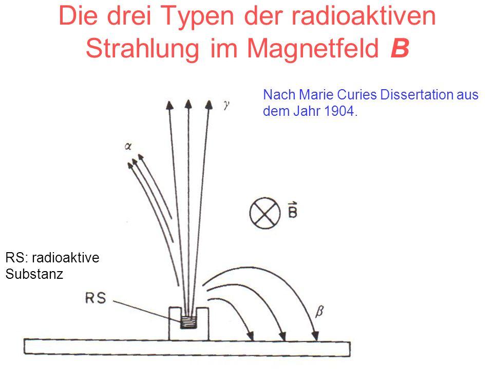 Die drei Typen der radioaktiven Strahlung im Magnetfeld B RS: radioaktive Substanz Nach Marie Curies Dissertation aus dem Jahr 1904.