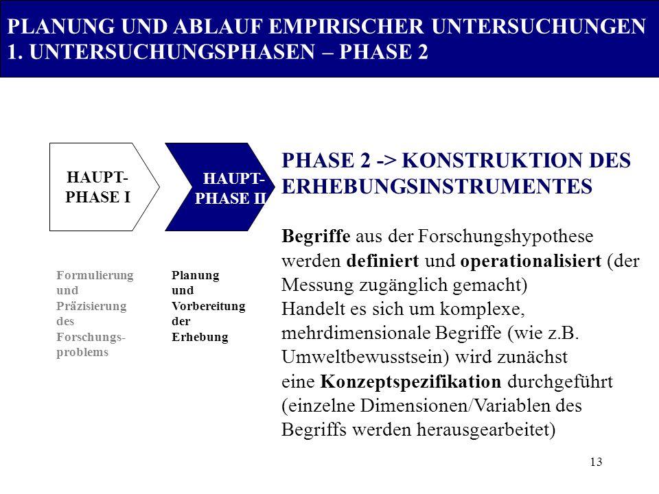 13 PLANUNG UND ABLAUF EMPIRISCHER UNTERSUCHUNGEN 1. UNTERSUCHUNGSPHASEN – PHASE 2 Formulierung und Präzisierung des Forschungs- problems Planung und V