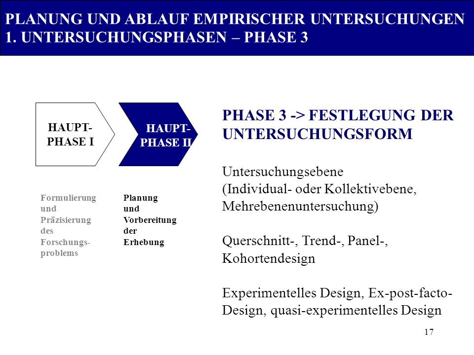 17 Formulierung und Präzisierung des Forschungs- problems Planung und Vorbereitung der Erhebung PHASE 3 -> FESTLEGUNG DER UNTERSUCHUNGSFORM Untersuchu