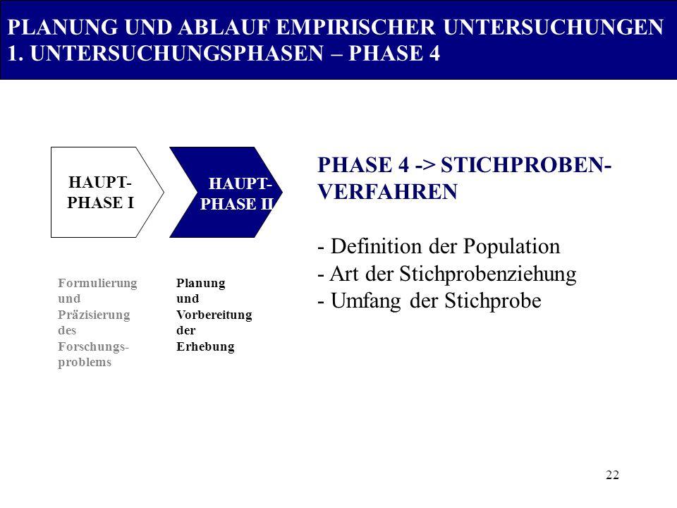 22 Formulierung und Präzisierung des Forschungs- problems Planung und Vorbereitung der Erhebung PHASE 4 -> STICHPROBEN- VERFAHREN - Definition der Pop