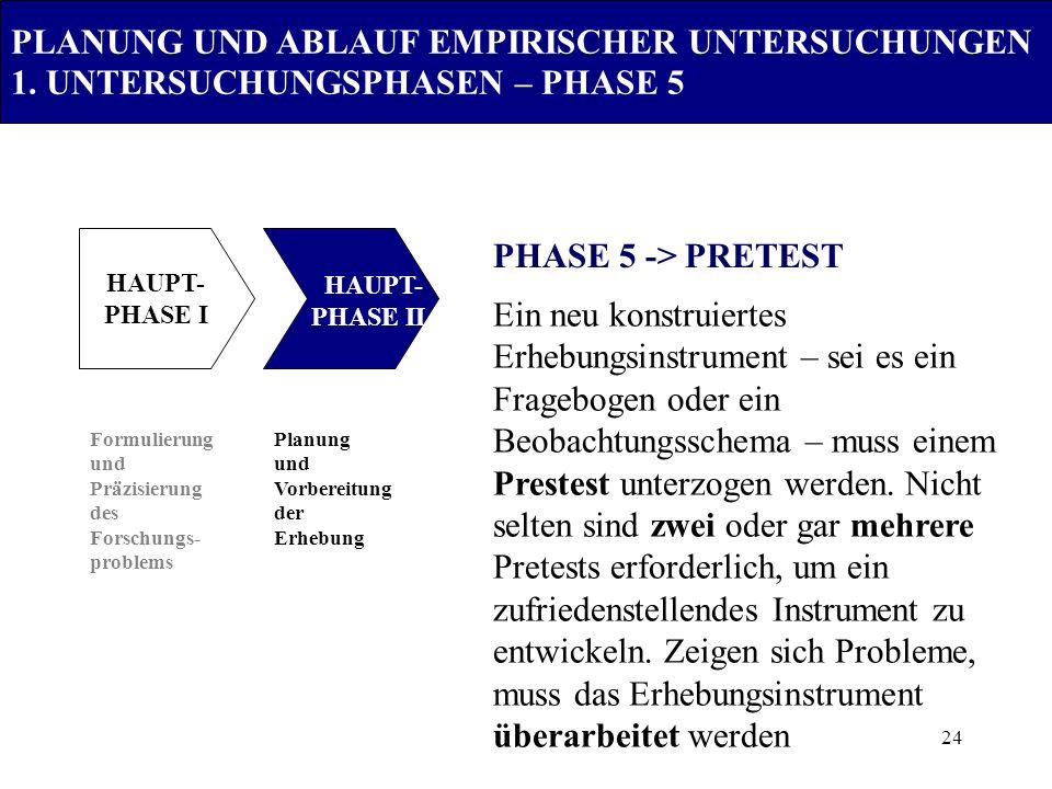 24 Formulierung und Präzisierung des Forschungs- problems Planung und Vorbereitung der Erhebung PHASE 5 -> PRETEST HAUPT- PHASE I HAUPT- PHASE II PLAN