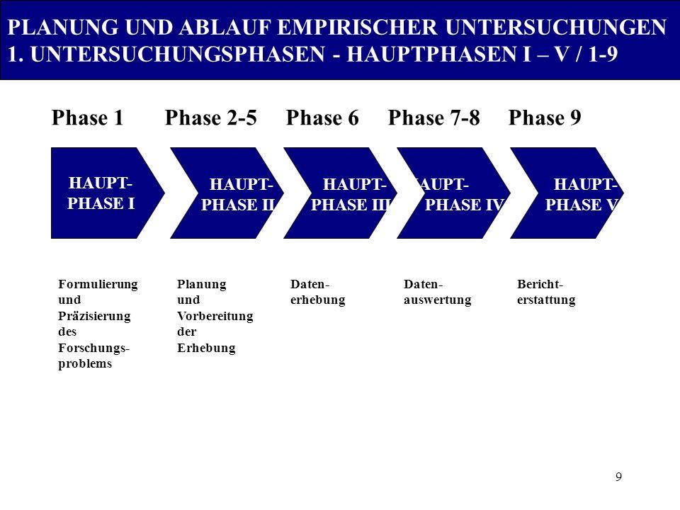 9 HAUPT- PHASE I HAUPT- PHASE II HAUPT- PHASE III HAUPT- PHASE IV HAUPT- PHASE V Formulierung und Präzisierung des Forschungs- problems Planung und Vo