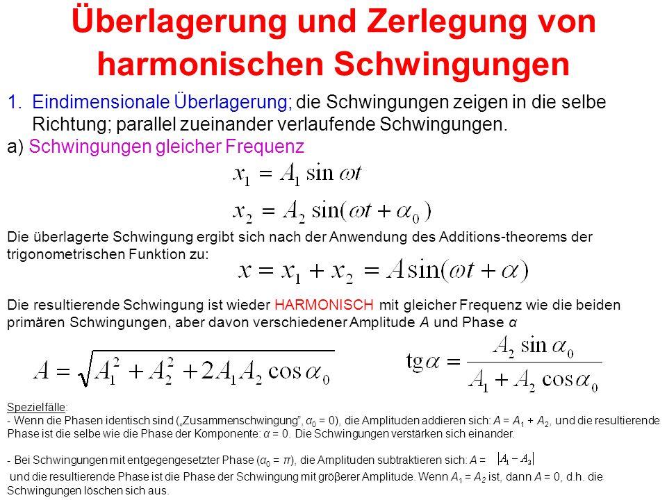 Überlagerung und Zerlegung von harmonischen Schwingungen 1.Eindimensionale Überlagerung; die Schwingungen zeigen in die selbe Richtung; parallel zuein
