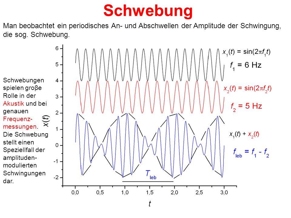 Schwebung Man beobachtet ein periodisches An- und Abschwellen der Amplitude der Schwingung, die sog. Schwebung. Schwebungen spielen groβe Rolle in der