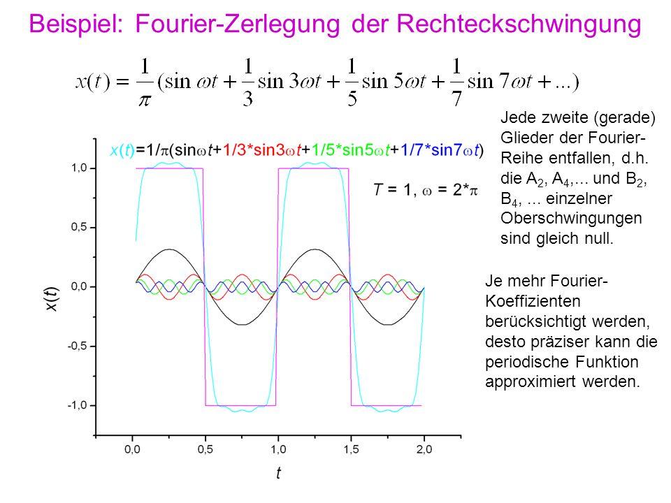 Beispiel: Fourier-Zerlegung der Rechteckschwingung Je mehr Fourier- Koeffizienten berücksichtigt werden, desto präziser kann die periodische Funktion